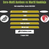 Eero-Matti Auvinen vs Martti Haukioja h2h player stats