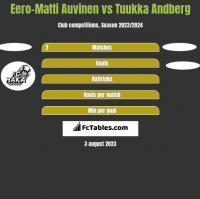 Eero-Matti Auvinen vs Tuukka Andberg h2h player stats