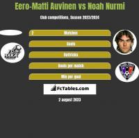 Eero-Matti Auvinen vs Noah Nurmi h2h player stats