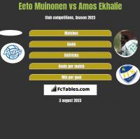Eeto Muinonen vs Amos Ekhalie h2h player stats