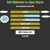 Eeto Muinonen vs Jabar Sharza h2h player stats