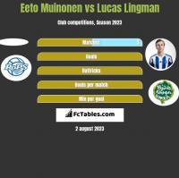Eeto Muinonen vs Lucas Lingman h2h player stats