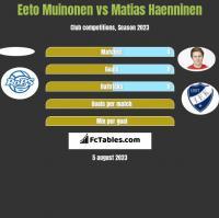 Eeto Muinonen vs Matias Haenninen h2h player stats