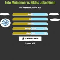 Eeto Muinonen vs Niklas Jokelainen h2h player stats