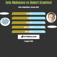 Eeto Muinonen vs Robert Crawford h2h player stats