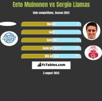 Eeto Muinonen vs Sergio Llamas h2h player stats