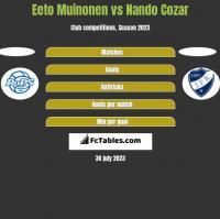 Eeto Muinonen vs Nando Cozar h2h player stats