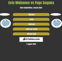 Eeto Muinonen vs Fugo Segawa h2h player stats