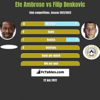 Efe Ambrose vs Filip Benkovic h2h player stats