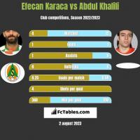 Efecan Karaca vs Abdul Khalili h2h player stats