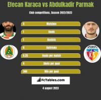 Efecan Karaca vs Abdulkadir Parmak h2h player stats