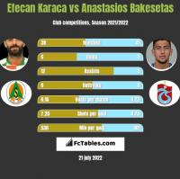 Efecan Karaca vs Anastasios Bakesetas h2h player stats