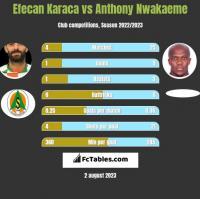 Efecan Karaca vs Anthony Nwakaeme h2h player stats