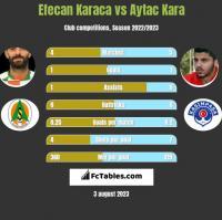 Efecan Karaca vs Aytac Kara h2h player stats