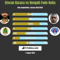 Efecan Karaca vs Bengali-Fode Koita h2h player stats