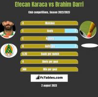 Efecan Karaca vs Brahim Darri h2h player stats