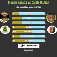 Efecan Karaca vs Caleb Ekuban h2h player stats