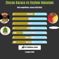 Efecan Karaca vs Ceyhun Gulselam h2h player stats