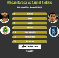 Efecan Karaca vs Danijel Aleksic h2h player stats