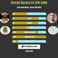 Efecan Karaca vs Erik Sabo h2h player stats