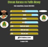 Efecan Karaca vs Fatih Aksoy h2h player stats