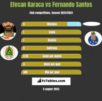 Efecan Karaca vs Fernando Santos h2h player stats