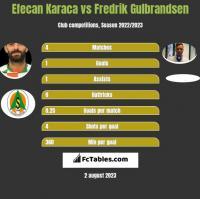 Efecan Karaca vs Fredrik Gulbrandsen h2h player stats