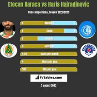 Efecan Karaca vs Haris Hajradinovic h2h player stats