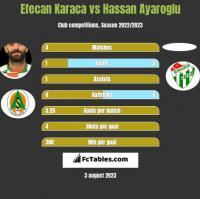 Efecan Karaca vs Hassan Ayaroglu h2h player stats