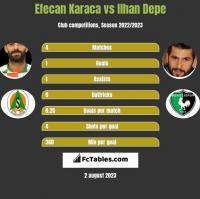 Efecan Karaca vs Ilhan Depe h2h player stats