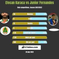 Efecan Karaca vs Junior Fernandes h2h player stats
