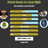 Efecan Karaca vs Lucas Biglia h2h player stats