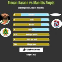 Efecan Karaca vs Manolis Siopis h2h player stats