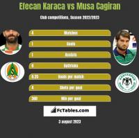 Efecan Karaca vs Musa Cagiran h2h player stats