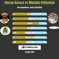 Efecan Karaca vs Mustafa Pektemek h2h player stats