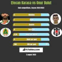 Efecan Karaca vs Onur Bulut h2h player stats
