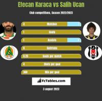Efecan Karaca vs Salih Ucan h2h player stats