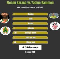 Efecan Karaca vs Yacine Bammou h2h player stats