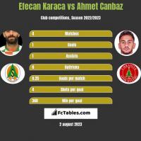 Efecan Karaca vs Ahmet Canbaz h2h player stats