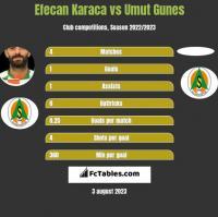 Efecan Karaca vs Umut Gunes h2h player stats