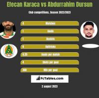 Efecan Karaca vs Abdurrahim Dursun h2h player stats