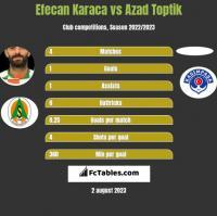 Efecan Karaca vs Azad Toptik h2h player stats