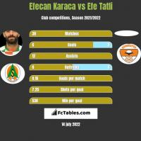 Efecan Karaca vs Efe Tatli h2h player stats