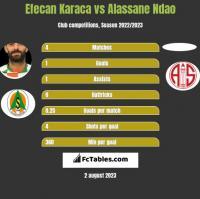 Efecan Karaca vs Alassane Ndao h2h player stats