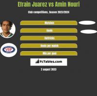 Efrain Juarez vs Amin Nouri h2h player stats