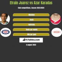 Efrain Juarez vs Azar Karadas h2h player stats