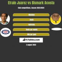 Efrain Juarez vs Bismark Acosta h2h player stats
