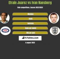 Efrain Juarez vs Ivan Naesberg h2h player stats