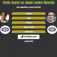 Efrain Juarez vs Johan Laedre Bjoerdal h2h player stats