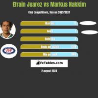 Efrain Juarez vs Markus Nakkim h2h player stats